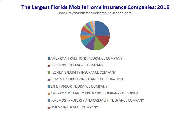 Homeowners Insurance Company >> Who Insures Mobile Homes In Florida Top 20 Fl Insurance Companies